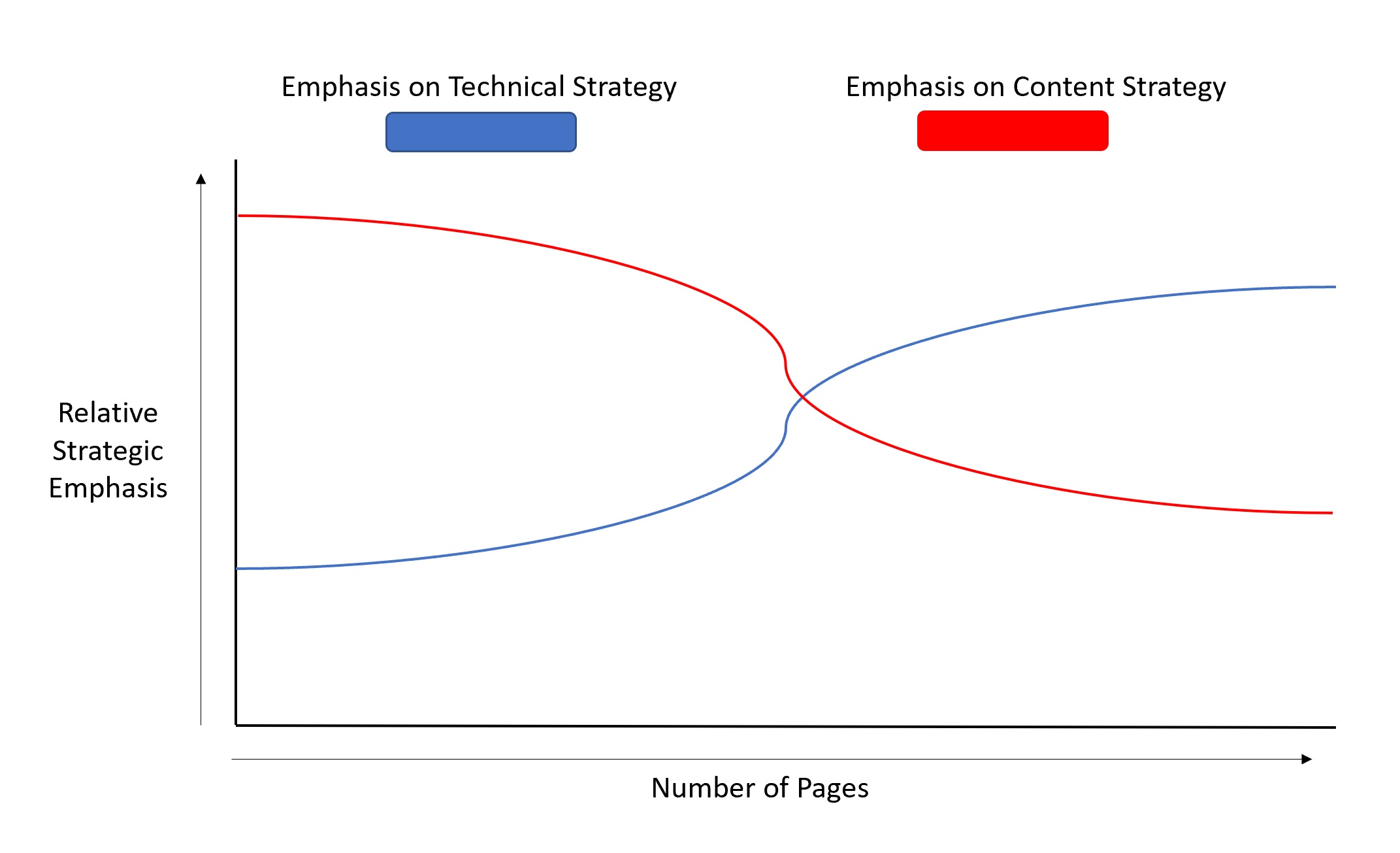 technical-seo-vs-content-strategy